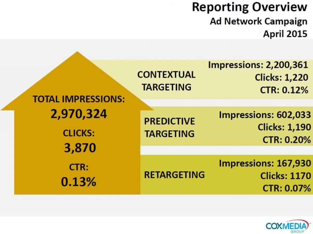 CMG Digital Advertising