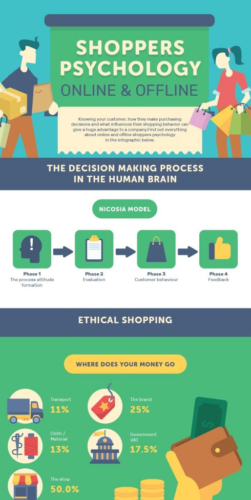 Shoppers Psychology infographic