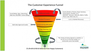 customer experience funnel (CEF)