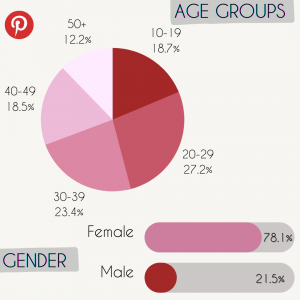 Pinterest social media statistics