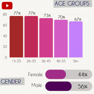 YouTube site demographics